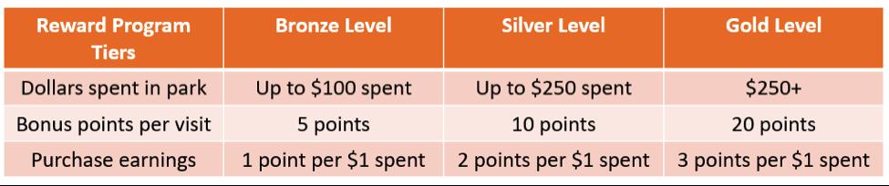cusstom rewards program orange graphic